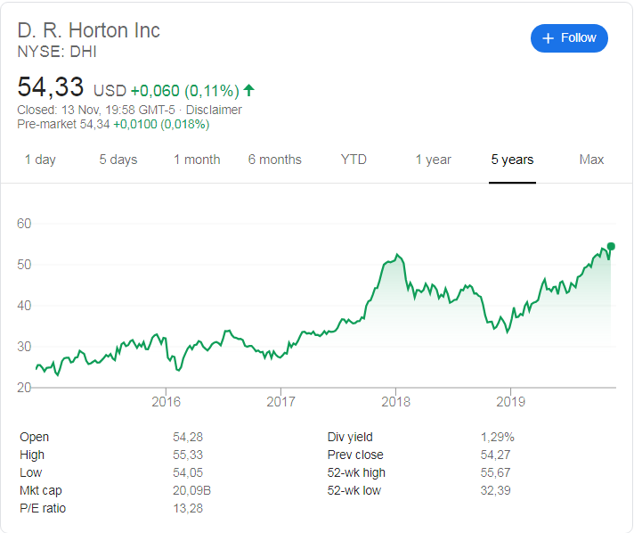D.R Horton (NYSE: DHI) stock price history over the last 5 years