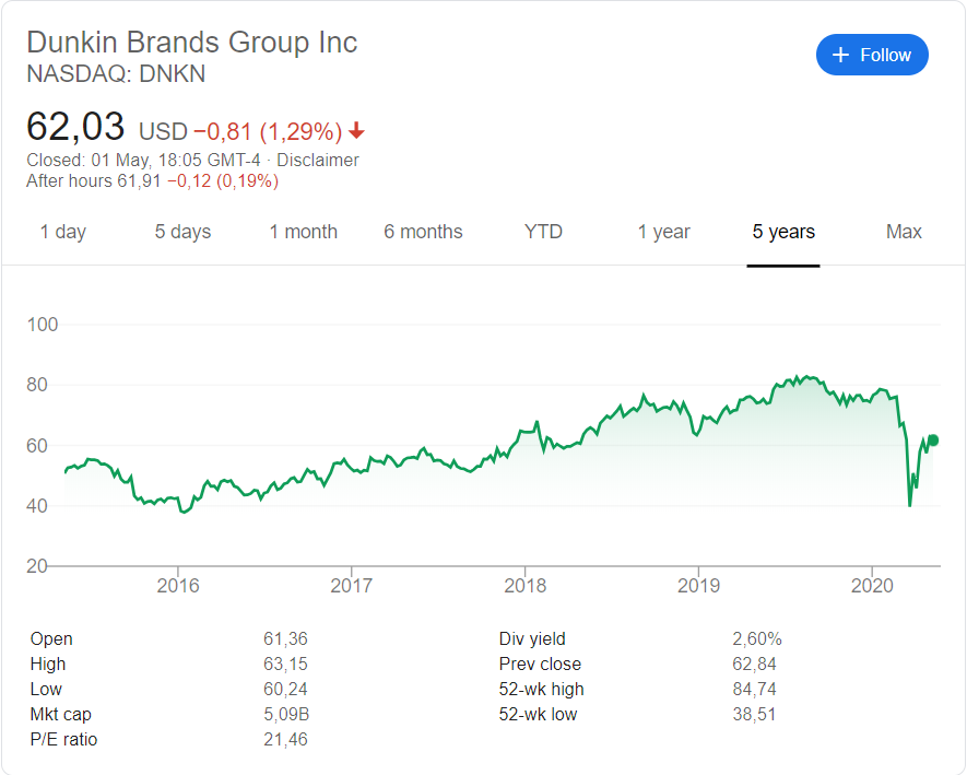 Dunkin' Brands stock price history over the last 5 years