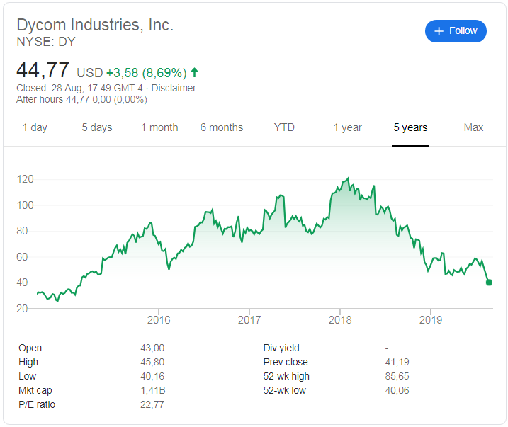 Dycom Industries (NYSE:DY) share price history over the last 5 year