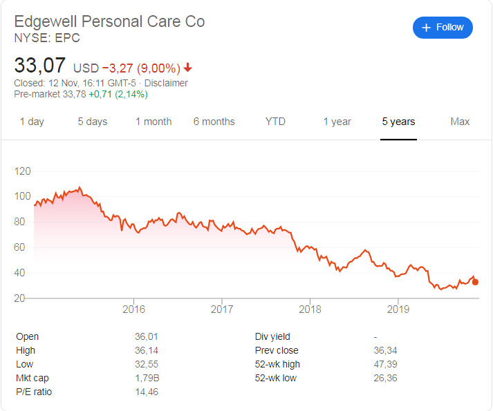 Edgewell (NYSE: EPC) stock price history over the last 5 years