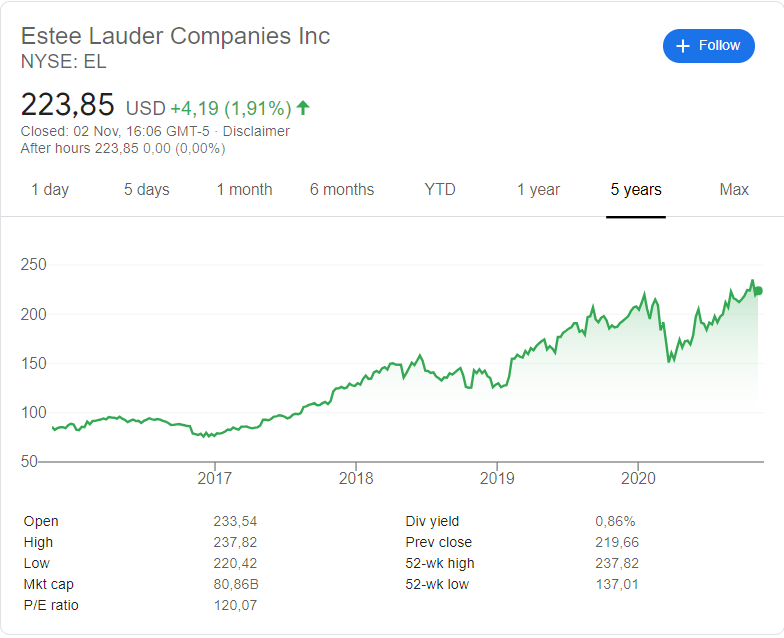 Estee Lauder (EL) stock price history over the last 5 years