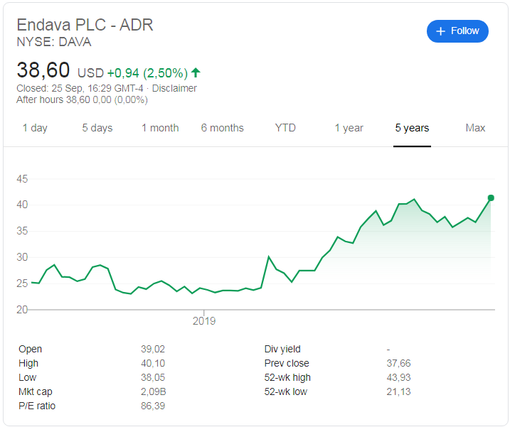 Endava (NYSE: DAVA) stock price history since its listing