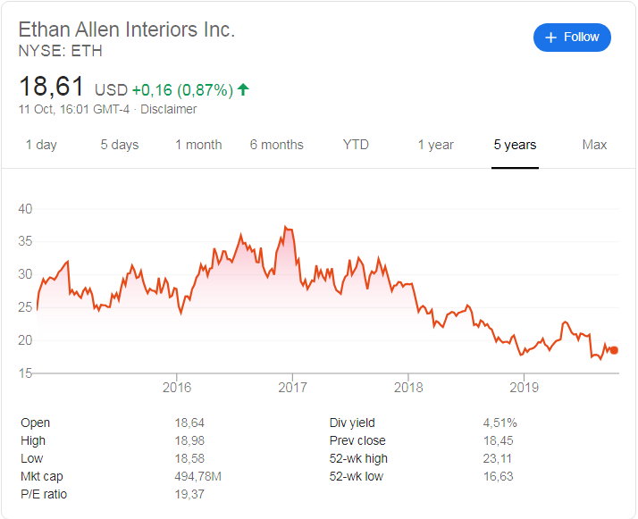 Ethan Allen (NYSE: ETH) stock price history over the last 5 years