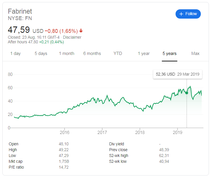 Fabrinet( NYSE:FN) share price history