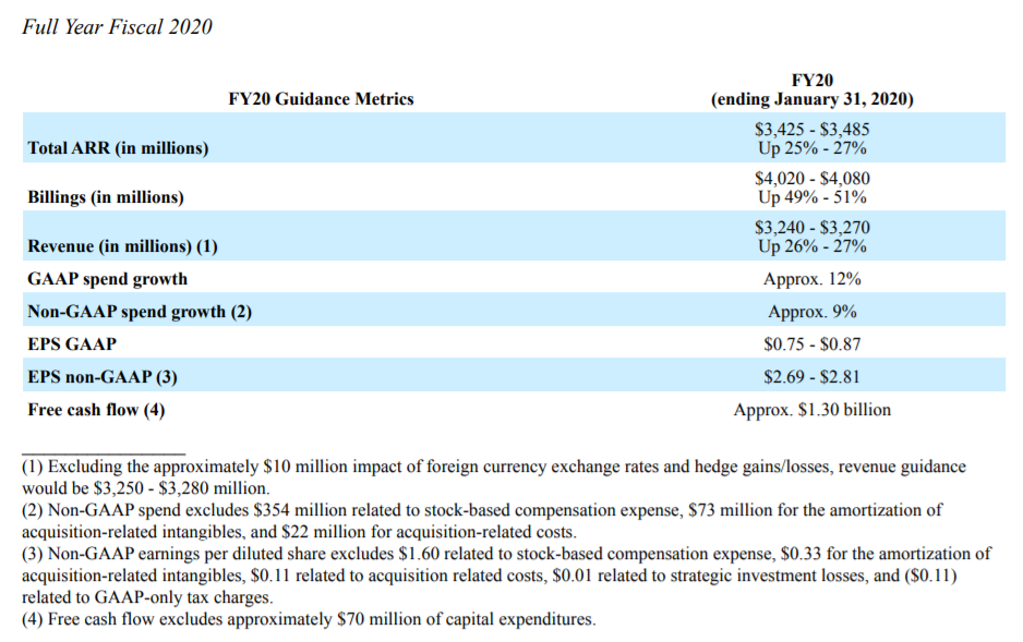 Broadcom Fiscal Outlook