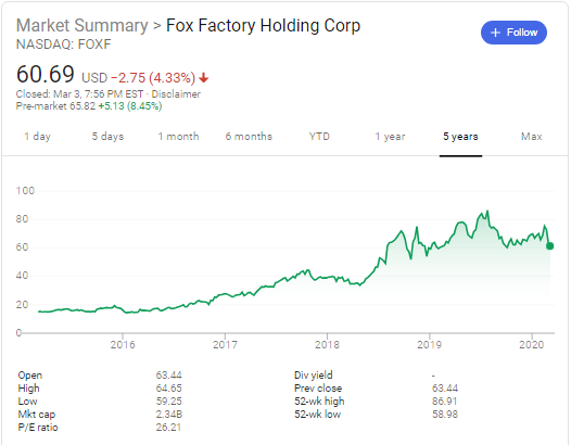 Fox Factory (NASDAQ:FOXF) stock price history over the last 5 years
