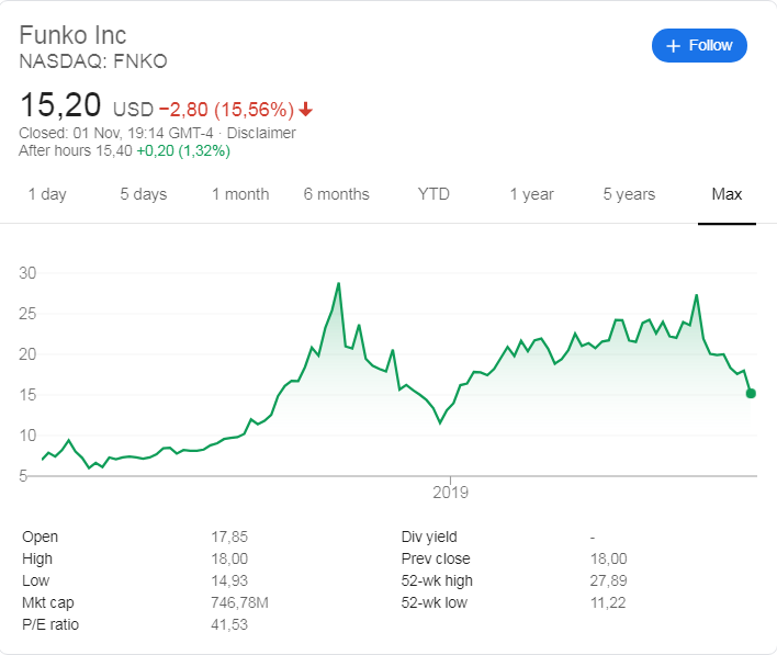 Funko stock price history since its listing