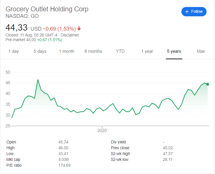 Grocery Outlet (GO) stock price history since their listing