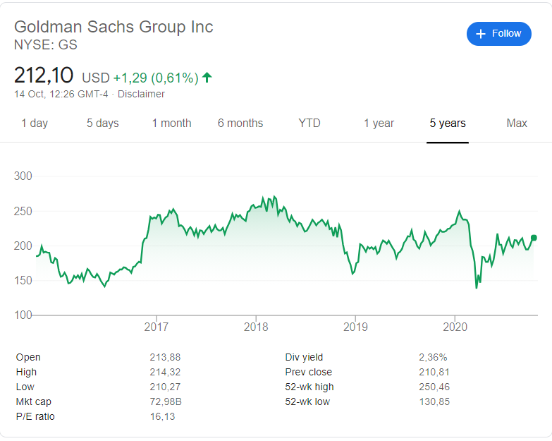 Goldman Sachs (NYSE: GS) stock price history over the last 5 years
