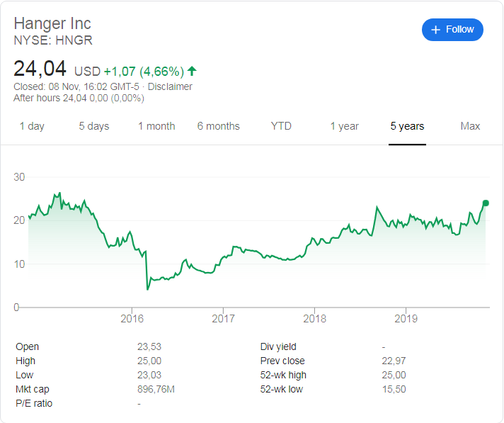 Hanger Inc (NYSE: HNGR) stock price history over the last 5 years