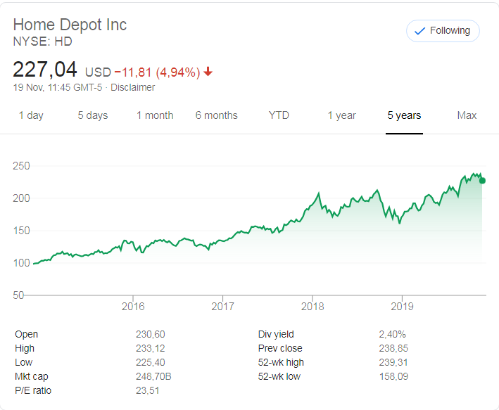 The Home Depot (HD) stock price history  over the last 5 years