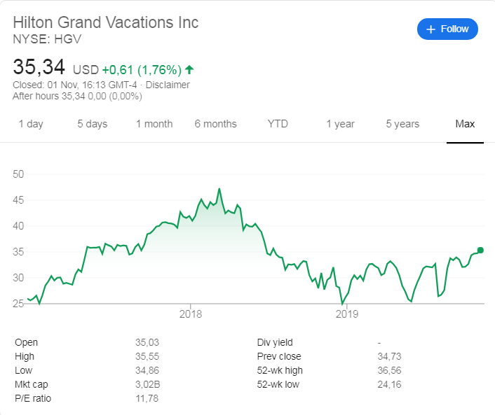 Hilton Grand Vacations  stock price history since its listing