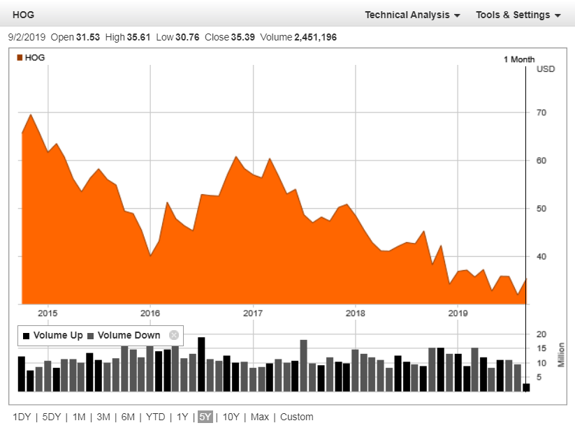 Harley-Davidson (NYSE:HOG) share price history over the last 5 years