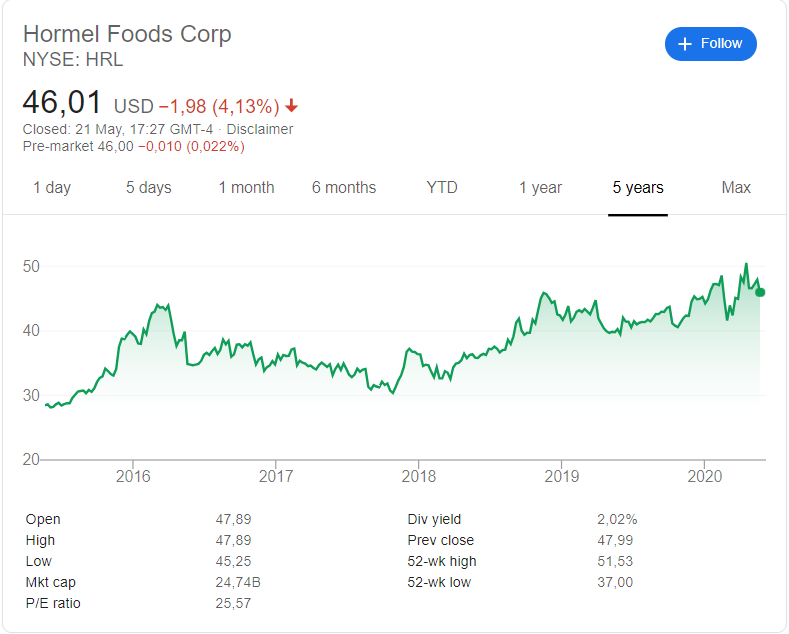 Hormel Food Corporation (NYSE:HRL) stock price history over the last 5 years
