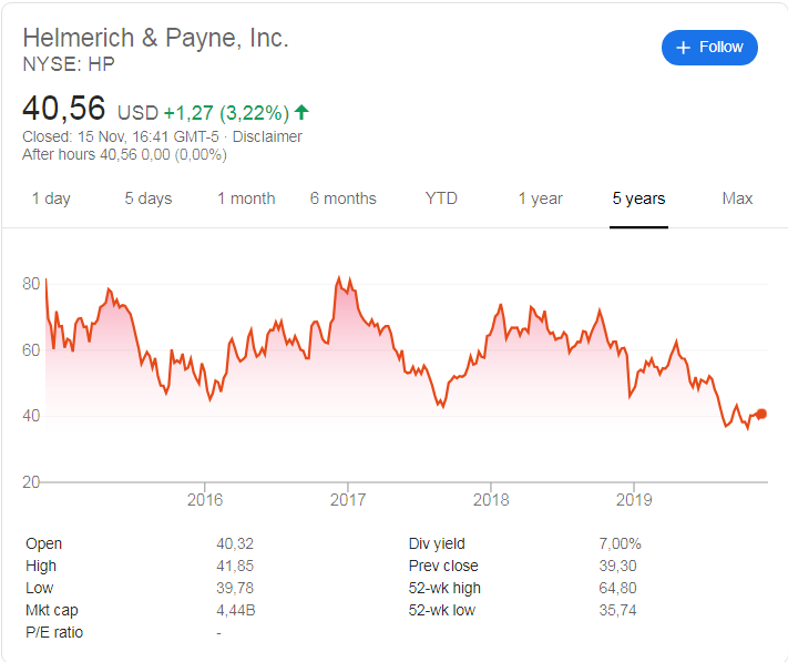 Helmerich & Payne (NYSE:HP) stock price history over the last 5 years.