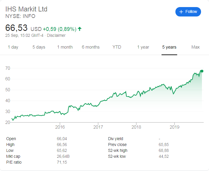 IHS Markit (NYSE: INFO) stock price history over the last 5 years.