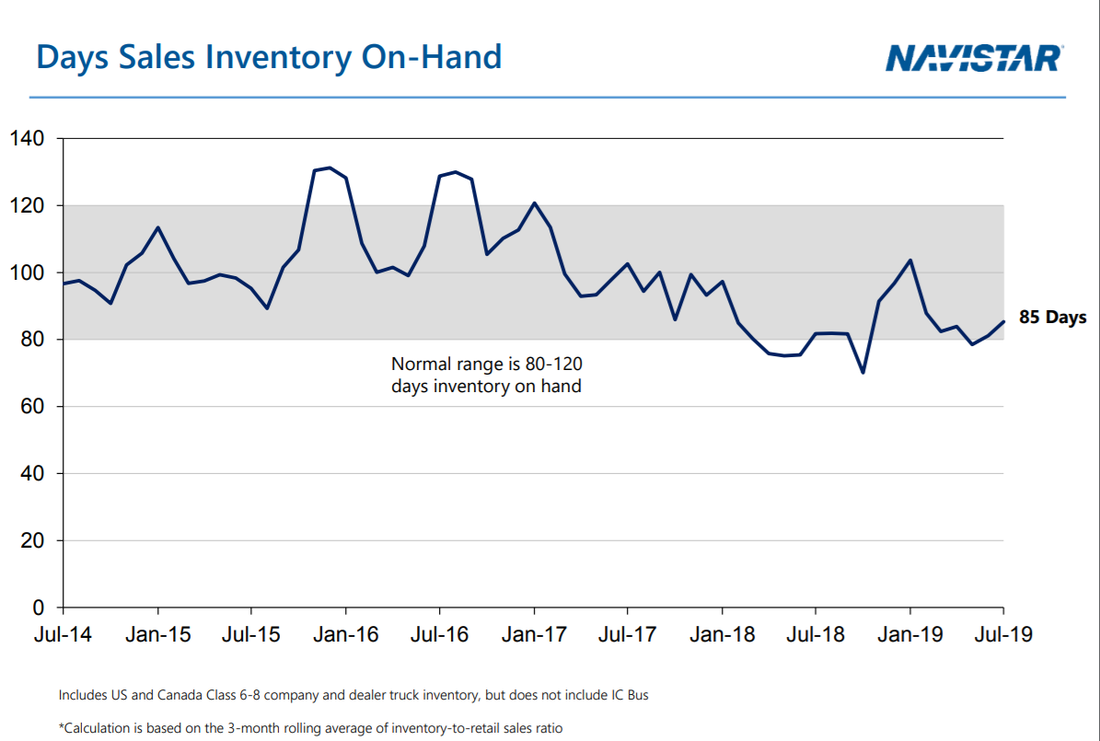 Navistar days sales inventories held