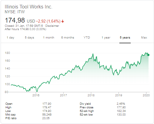 Illinois Tool Works (NYSE: ITW) stock price history over the last 5 years