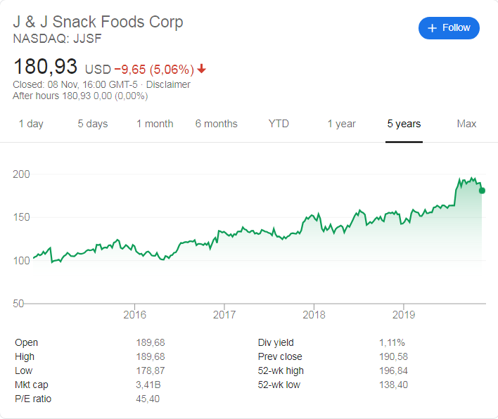 J&J Snack Foods (NASDAQ: JJSF) share price history over the last 5 years