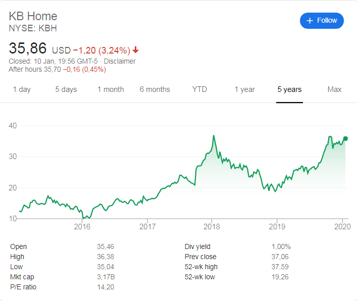 KB Home (NYSE: KBH) stock price history over the last 5 years.