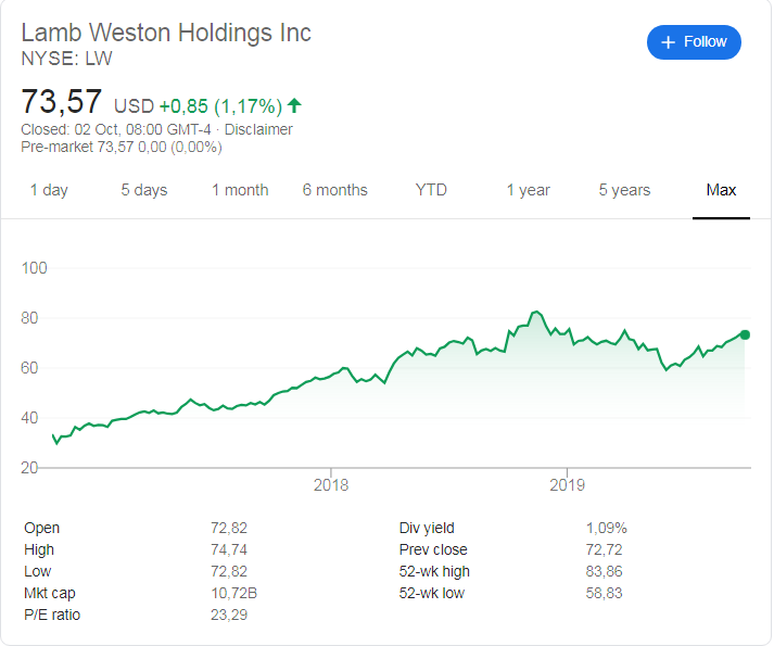 Lamb Weston stock price history since their listing