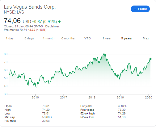 Las Vegas Sands Corp (NYSE: LVS) stock price history over the last 5 years