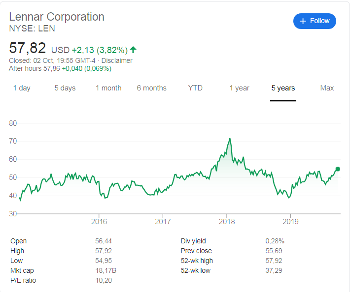 Lennar Corporation (NYSE:LEN) stock price over the last 5 years