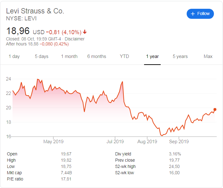 Levi Strauss (NYSE: LEVI) stock price history since its listing