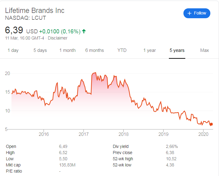 Lifetime Brands (NASDAQ:LCUT ) stock price history over the last 5 years