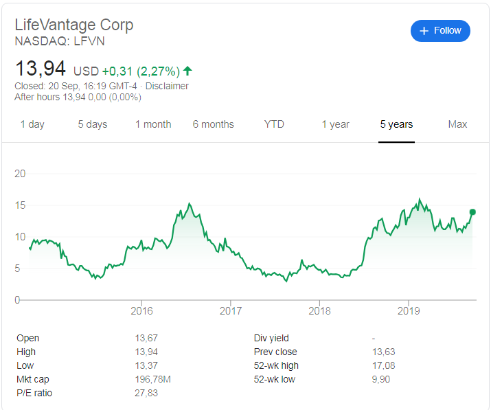 LifeVantage (NASDAQ: LFVN) stock price history over the last 5 years.