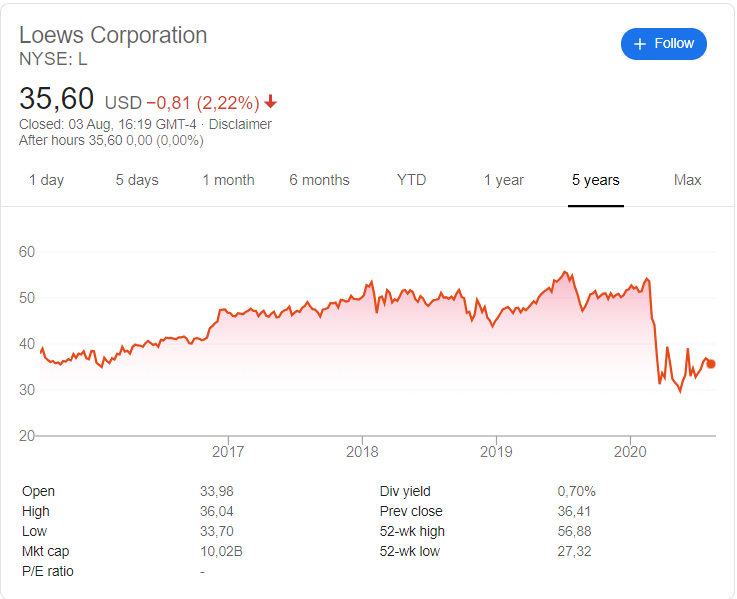 Loews Corporation (NYSE: L) stock price history over the last 5 years