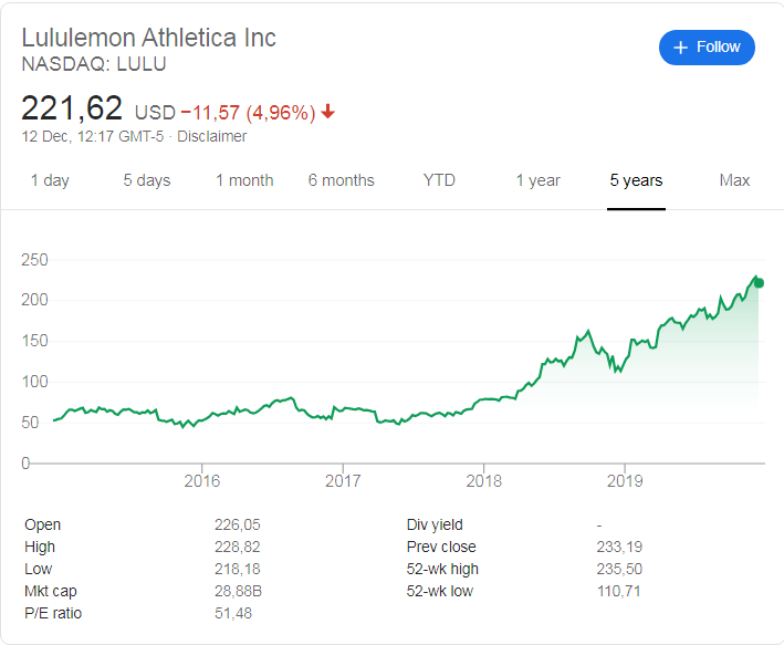 Lululemon (NASDAQ: LULU) share price history over the last 5 years