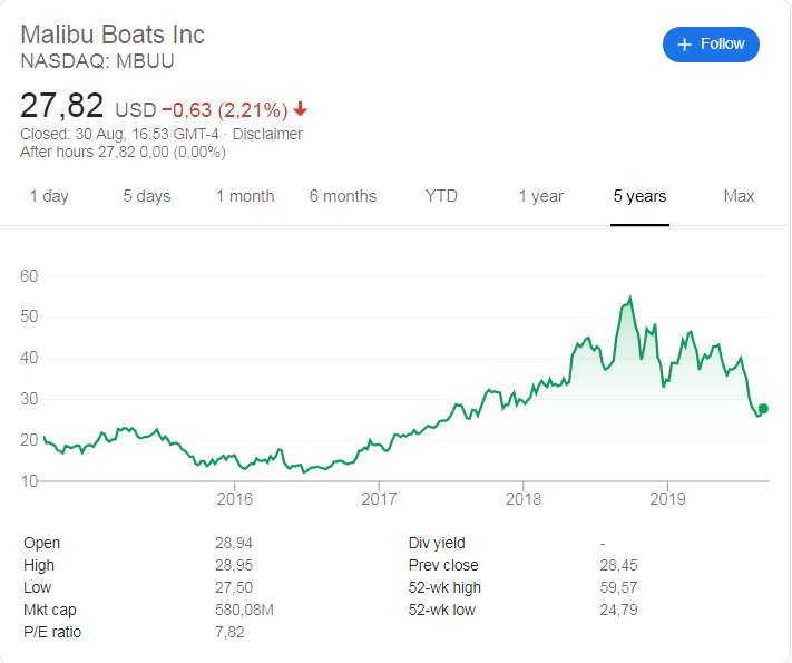 Malibu Boats Inc. (NASDAQ: MBUU) share price history over the last 5 years