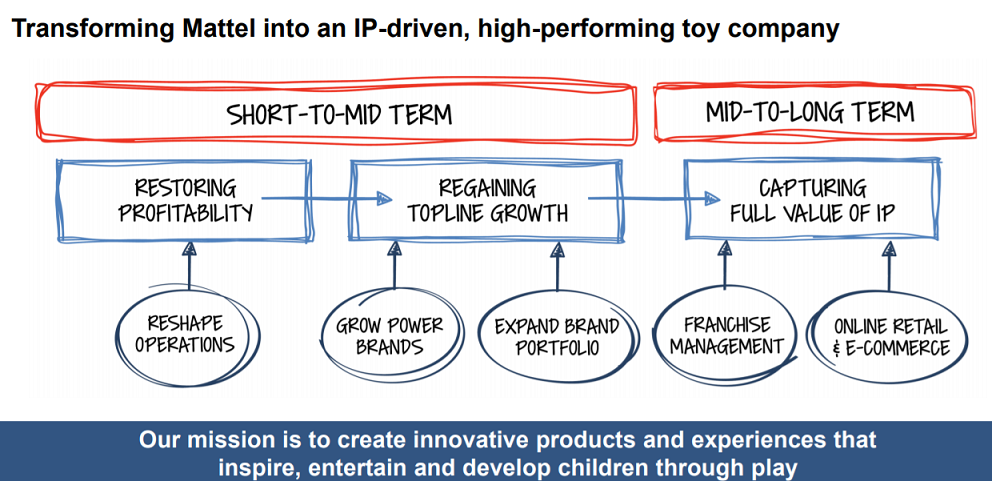 Mattel medium and long term strategy