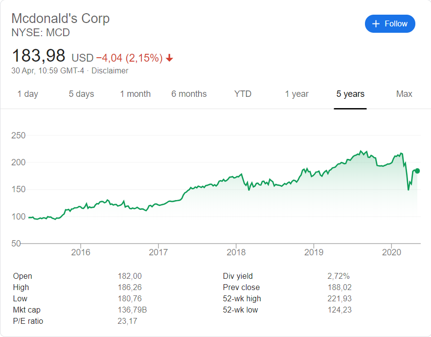Mcdonalds (NYSE:MCD) share price history over the last 5 years