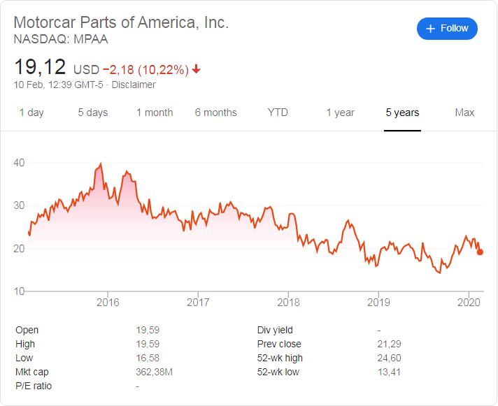 Motorcar Parts of America stock price history over the last 5 years