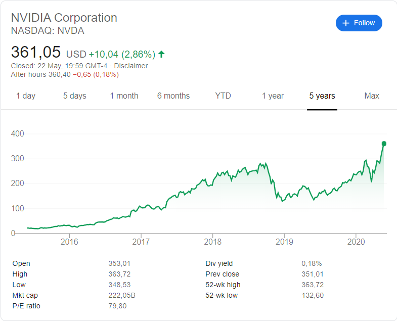 Nvidia (NASDAQ: NVDA) stock price history over the last 5 years.