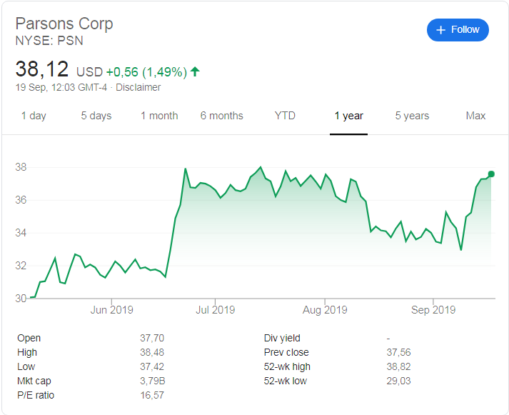 Parsons Corporation (NYSE: PSN) stock price history since its listing