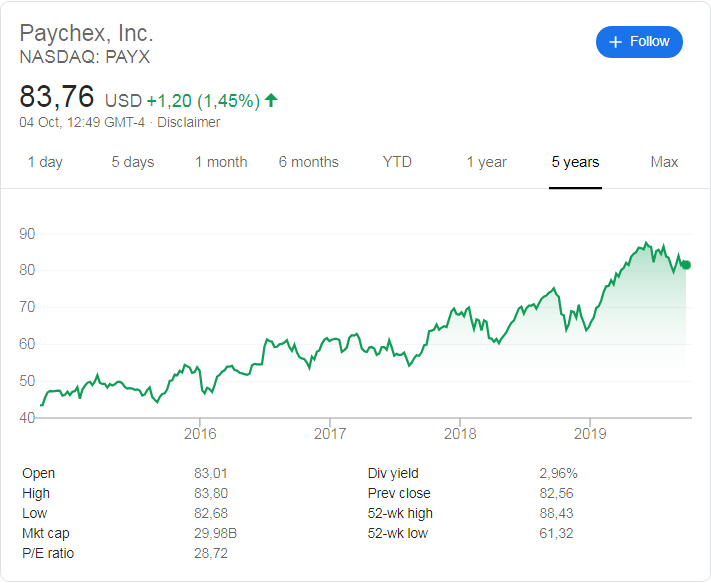 Paychex (NASDAQ: PAYX) stock price over the last 5 years