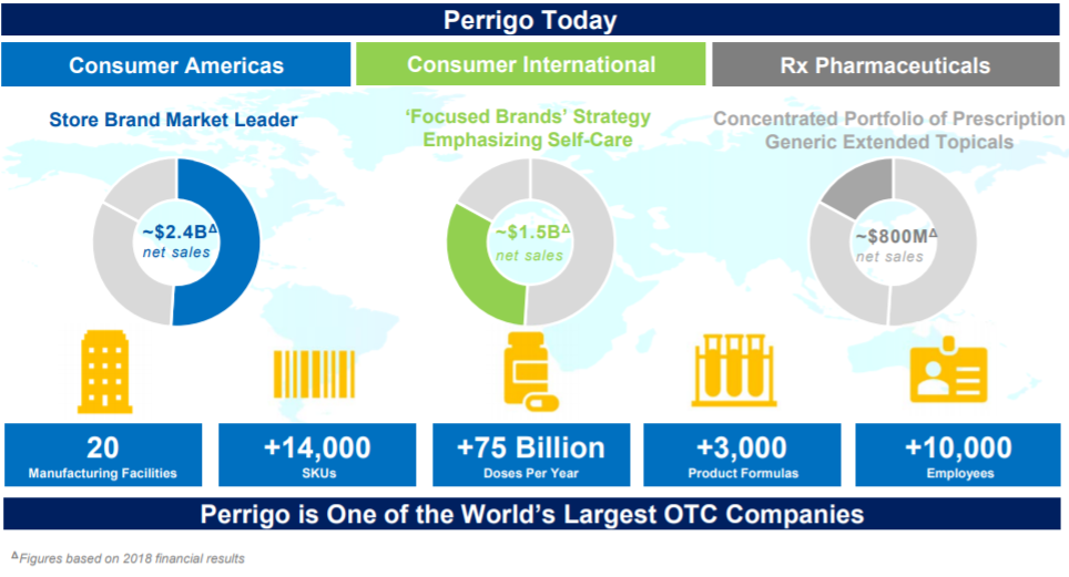 Perrigo Business Highlights