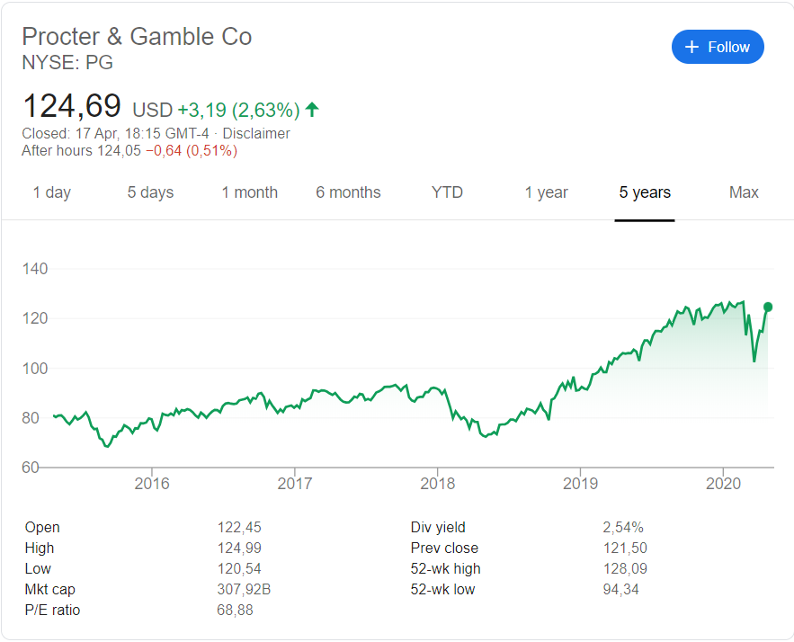 Procter & Gamble ( NYSE: PG) stock price history  over the last 5 years