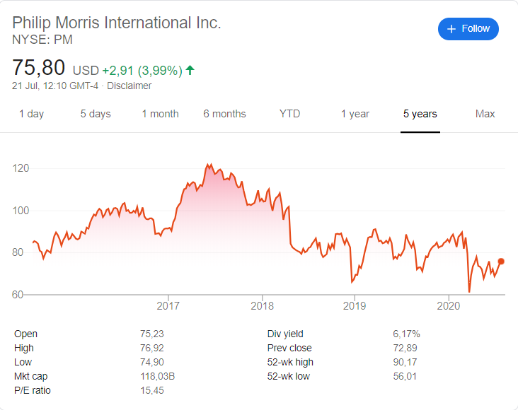 Philip Morris (PM) stock price history over the last 5 years