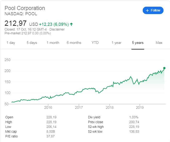 Poolcorp (NASDAQ: POOL) stock price history over the last 5 years.