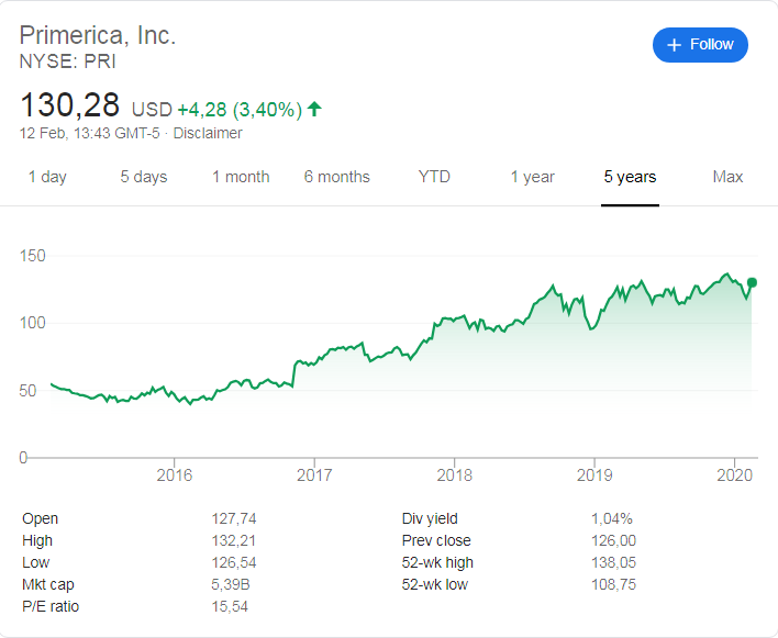 Primerica stock price history over the last 5 years.