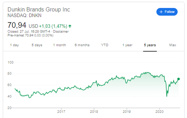 Dunkin' Brands (DNKN) : 5-Year Stock Price History