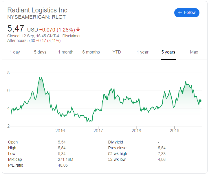 Radiant Logistics (NYSE:RLGT) share price history over the last 5 years