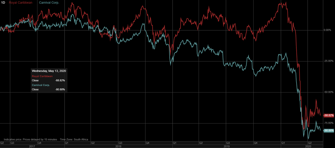 Royal Caribbean Cruises (RCL) vs Carnival (CCL) stock price performance over the last 3 years