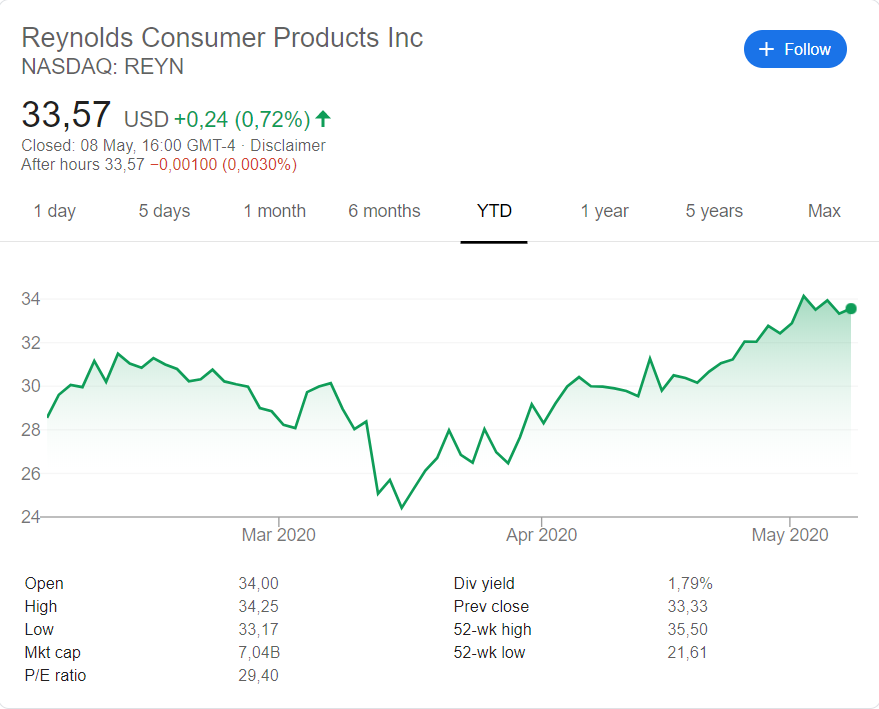 Reynolds Consumer Products  (NASDAQ:REYN) stock price history over the last 5 years