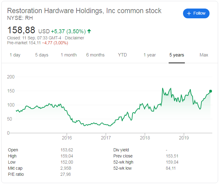 Restoration Hardware (NYSE:RH) share price history over the last 5 years