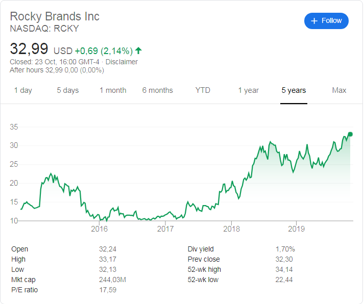 Rocky Brands (NASDAQ: RCKY) stock price history over the last 5 years